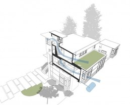 Sustainable Design - Always by Design - Philadelphia Architect